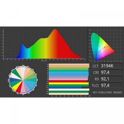 Qualità luce LED